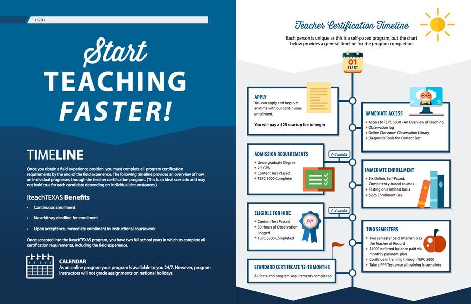 Online Teacher Certification Teaching Timeline
